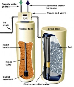 water-softener-diagram-253x300